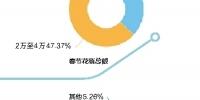 海南人过春节钱都花哪了?孝敬长辈、发红包、旅游…… - 海南新闻中心