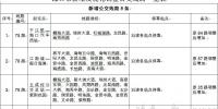 注意啦!海口将新增8条公交线路(附公交线路表) - 海南新闻中心
