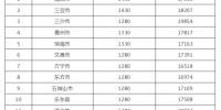 海南各市县住房公积金缴存基数范围有调整 - 中新网海南频道