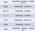 近期海南省委常委多次调整 现任常委班子共13人 - 中新网海南频道