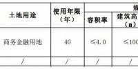 三亚CBD挂牌1宗地!竞买人须为世界500强、全国性金融机构或央企 - 海南新闻中心