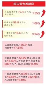 """国庆黄金周""""丁财两旺"""" 三亚旅游总收入56.21亿元 - 海南新闻中心"""