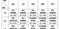 出行请注意!清明期间海南阵雨天气多 户外活动需防雷雨 - 海南波克棋牌游戏手机版中心