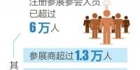 消博会证件发放工作启动 注册参展参会人员超6万人 - 中新网海南频道