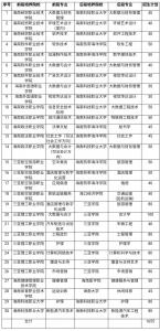 2021年海南省职业教育人才培养及招生试点项目公布 - 海南新闻中心